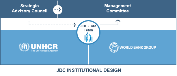 JDC Governance Structure